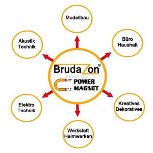 Brudazon Powermagnete und Ihre Einsatzgebiete