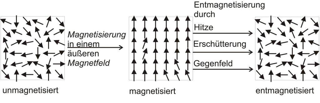 Entmagnetisierung von Supermagnetet