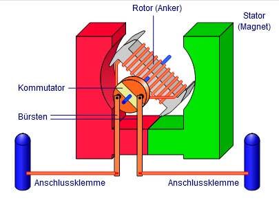 Industrei Magnete für Gleichstrommaschi ne