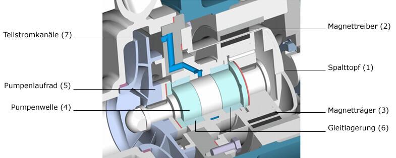 Industrei Magnete Querschnitt  Magnetkupplungspumpe